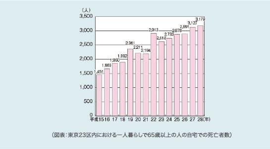 (図表:東京23区内における一人暮らしで65歳以上の人の自宅での死亡者数