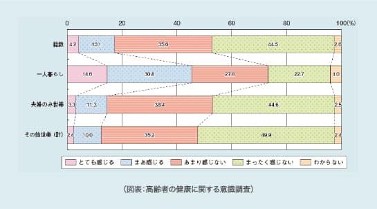 (図表:高齢者の健康に関する意識調査)